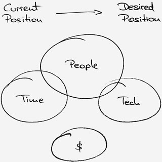 people, time, tech, money diagram